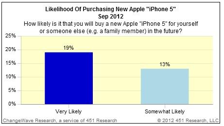 iPhone 5 Preis: Kaufinteresse unverändert [Umfrage]