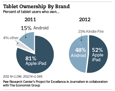 iPad vs. Android-Tablets: Android holt auf