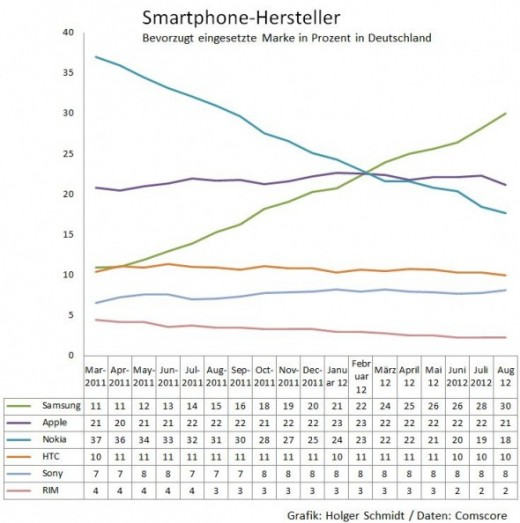 iPhone vs. Galaxy S: Samsung gewinnt in Deutschland