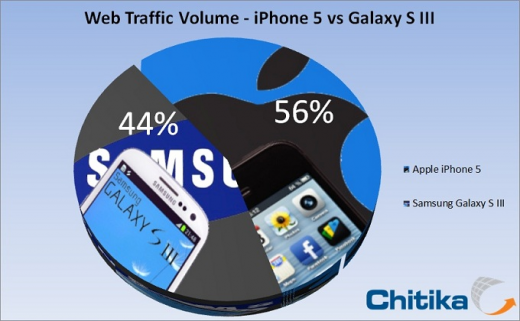 iPhone 5 vs. Galaxy S3: Web-Traffic auf Apples Seite