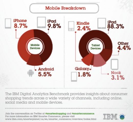iPad mini & Black Friday: 88 Prozent aller verkauften Tablets von Apple