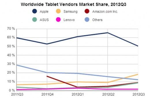 iOS vs. Android: iPad verliert Marktanteile