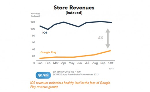 iTunes vs. Play Store: 331 Prozent Steigerung bei Google