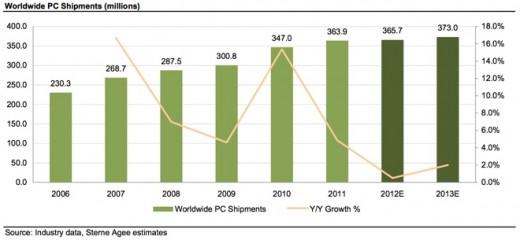 iPad beeinflusst PC-Markt 2013