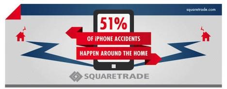 iPhone-Unfälle: 51 Prozent zuhause, 9 Prozent landen im Klo