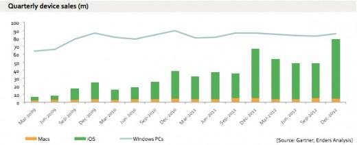 Apple vs. Microsoft: Mit dem iPad an die Spitze