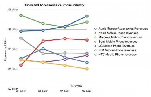 Apple macht mit iTunes und Zubehör mehr als Konkurrenz mit Smartphones