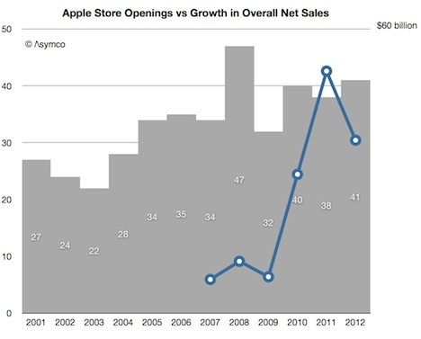 Apple Store: 41 Neueröffnungen, gesteigertes Wachstum