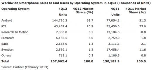 Apple vs. Samsung: Mehr Verkäufe, aber weniger Marktanteile