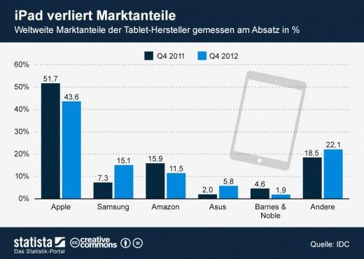 iPad Marktanteile trotz steigender Verkaufszahlen abnehmend