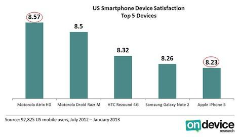 iPhone-Besitzer sind die zufriedensten von allen