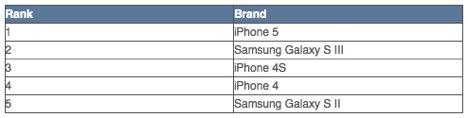 iPhone 5, 4S & 4: Top 5 der meistverkauften Smartphones