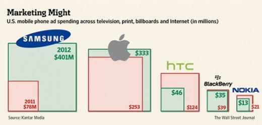 Apple vs. Samsung: Wer gibt mehr für Werbung aus?