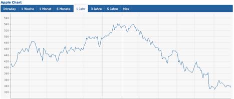 Apple vs. Hedgefond: Einhorn lässt Klage fallen