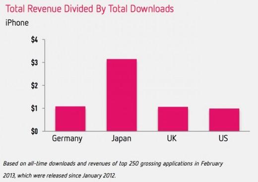 Freemium-Apps: In-App-Käufe sorgen für 71 Prozent der iPhone-App-Umsätze