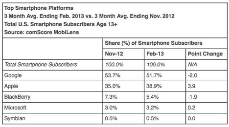 iPhone in den USA: Apple vergrößert Abstand auf Konkurrenz