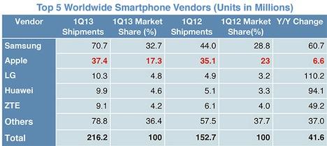Smartphones vs. Handys: Erstmals mehr Smartphones verkauft - Apple mit 17.3 Prozent Marktanteil