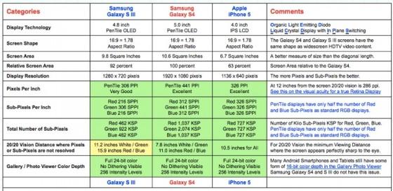 iPhone 5 vs. Galaxy S4: Display-Vergleich endet mit Remis