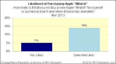 iWatch Umfrage: 19 Prozent erwägen Kauf