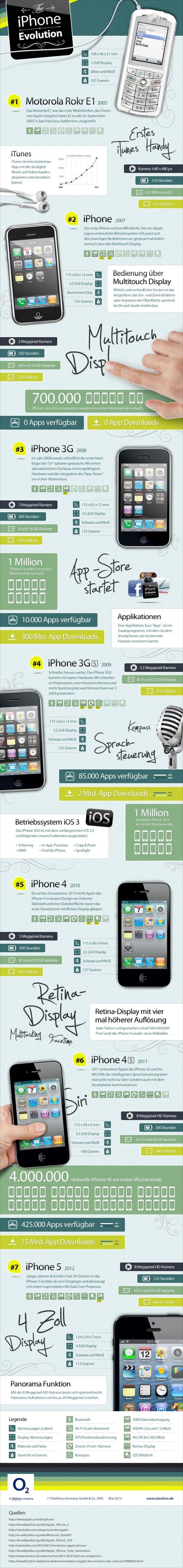 iPhone Evolution Teil 1: Der Wandel der Zeit