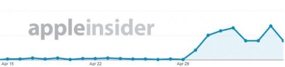 Anstieg des Webtraffics durch iOS 7