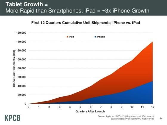 iPad vs. iPhone: Tablet-Verkaufszahlen steigen dreimal schneller