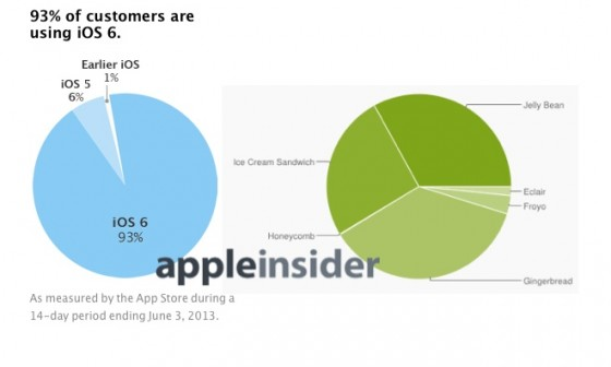 Android vs. iOS: Fragmentierung bei Apple kaum vorhanden