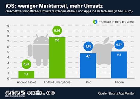 iOS vs. Android: iPhone-Nutzer kaufen mehr Apps