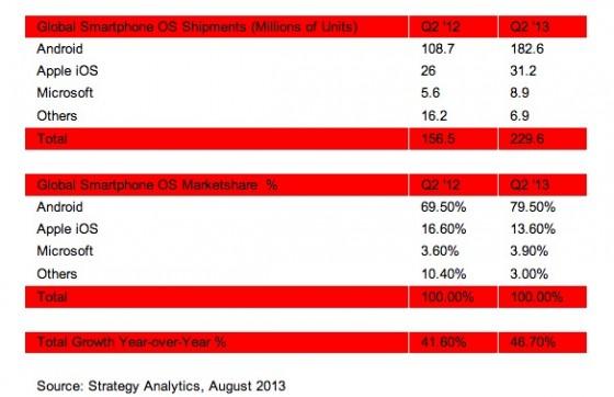 iOS-Marktanteile sinken weiterhin - Android bei 80 Prozent