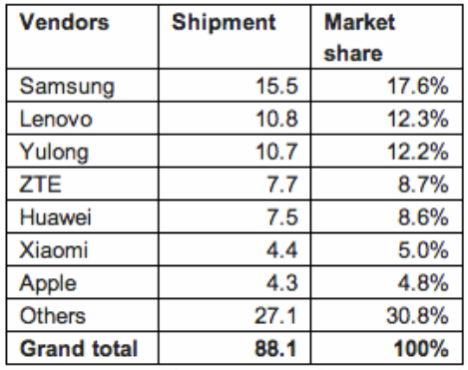 iPhone 5C: Schlüsselrolle in asiatischen Märkten