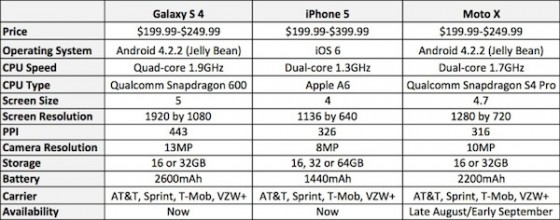 iPhone 5 vs. MOTO X vs. Galaxy S4: Devices im Direkt-Vergleich