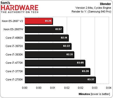 Mac Pro 2013: Xeon-CPU in neuem Benchmark aufgetaucht