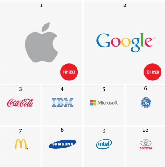 Apple überholt Coca-Cola als wertvollste Marke der Welt