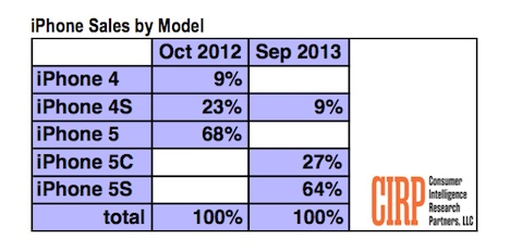 iPhone 5S sorgt für 64 Prozent aller iPhone-Verkäufe - iPhone 5C mit 27 Prozent