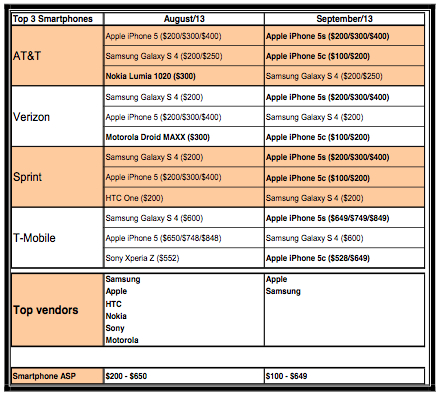 iPhone 5S vor iPhone 5C in den US-Verkaufcharts