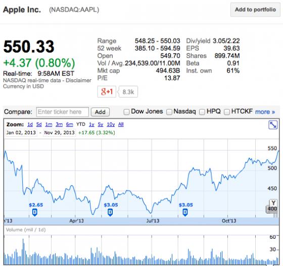 Apple & Black Friday 2013: AAPL-Aktie knackt Marke von 550 US-Dollar