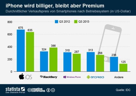 iPhone vs. Android: Apple-Smartphone durchschnittlich doppelt so teuer