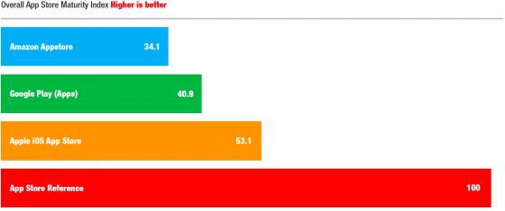 appstorematurityindex_chart