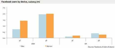 iPhone 5C: Frauen stellen Großteil der Käufer