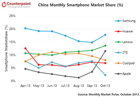iPhone 5S & iPhone 5C kurbeln Smartphone-Verkäufe in China an