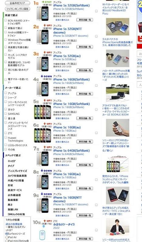 iPhone 5S & iPhone 5C: 9 von 10 Plätzen bei japanischen Smartphone-Charts