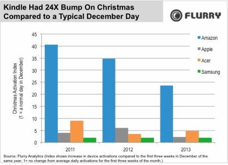 iPhone & iPad: 2.3-fache Steigerung der Aktivierungen zu Weihnachten