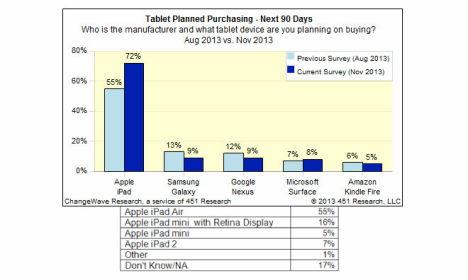 iPad-Prognose: 72 Prozent der Tablet-Interessierten bevorzugen Apple