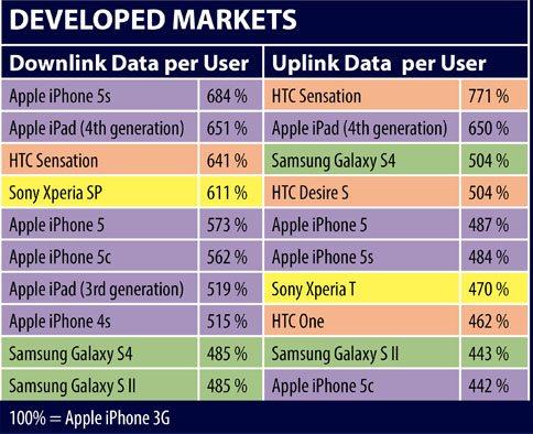 iPhone 5S: Nutzung von Cellular im Vergleich zu iPhone 5 gestiegen