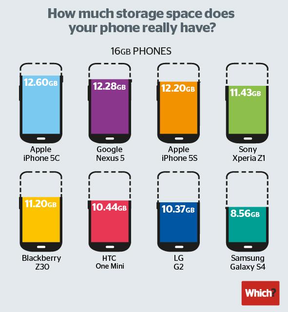 Galaxy S5 vs. iPhone 5S: Samsung macht aus 16 ganze 8 GB