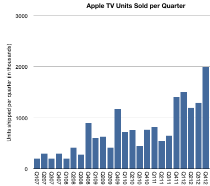 AppleTV brachte Apple eine Milliarde US-Dollar in 2013