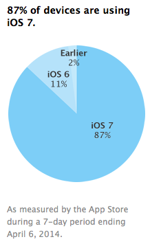 ios7adoption