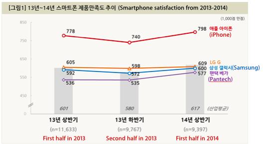 iPhone 5S vs. Galaxy S5: Apple gewinnt bei Kundenzufriedenheit