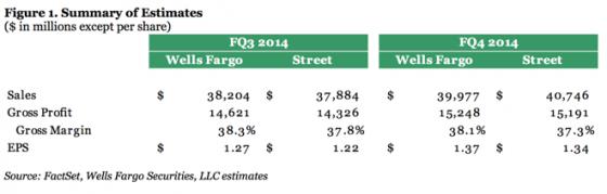36.5 Millionen iPhone-Verkäufe im laufenden Quartal