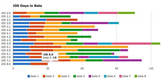 iOS 8 Beta 3: Apple veröffentlicht weitere Vorab-Version